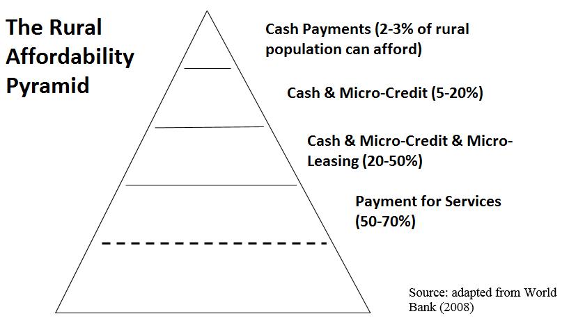 Rural-Affordability-Pyramid-2